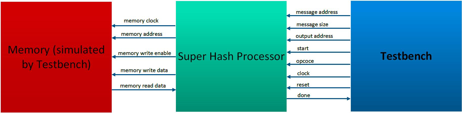 Altera FPGA Based Super Hash Processor Design | Artin Isagholian